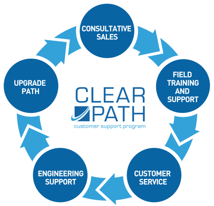 Clear Path Support Program